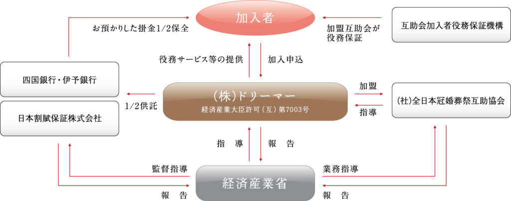 互助会ネットワーク|愛媛・高知の結婚式場・葬儀式場|株式会社ドリーマー